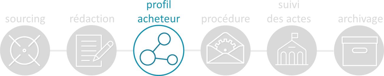 Chaîne de l'achat public - Etape 3 Profil acheteur