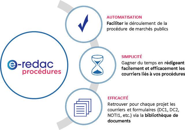 e-redac Procédures : automatisation, simplicité et efficacité