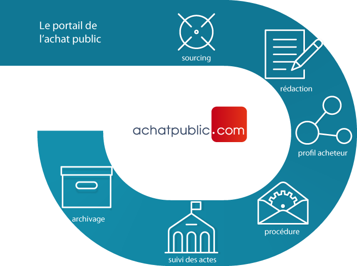Portail achatpublic.com